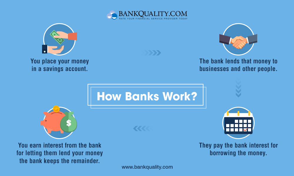 Banking 101: How banks work?